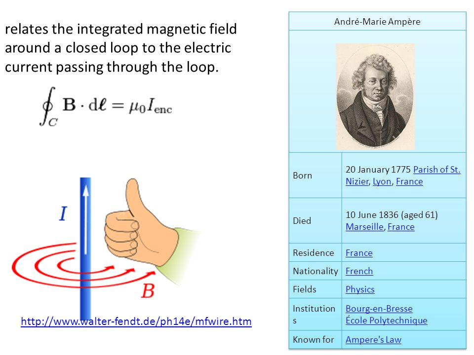 relates the integrated magnetic field around a closed loop to the electric current passing through the loop.
