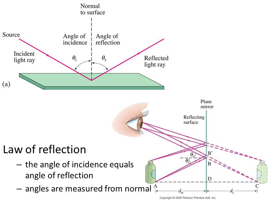 7 Law of reflection – the angle of incidence equals angle of reflection – angles are measured from normal