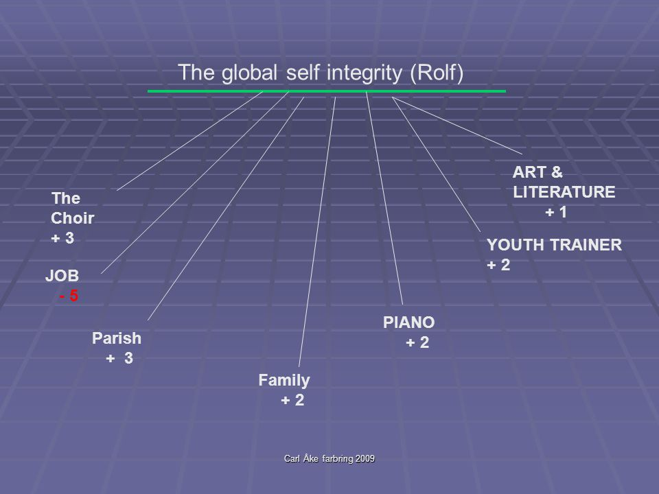 Carl Åke farbring 2009 The global self integrity (Rolf) JOB - 5 Parish + 3 Family + 2 The Choir + 3 PIANO + 2 YOUTH TRAINER + 2 ART & LITERATURE + 1