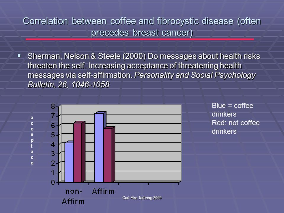 Carl Åke farbring 2009 Correlation between coffee and fibrocystic disease (often precedes breast cancer)  Sherman, Nelson & Steele (2000) Do messages about health risks threaten the self.