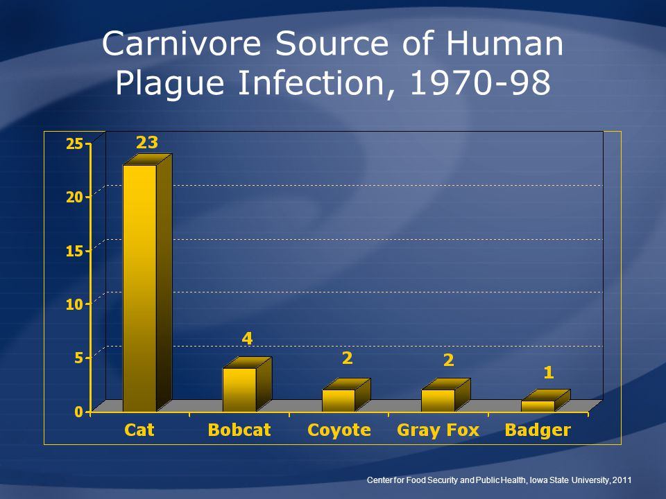 Carnivore Source of Human Plague Infection, 1970-98 Center for Food Security and Public Health, Iowa State University, 2011