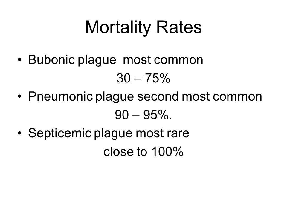 Mortality Rates Bubonic plague most common 30 – 75% Pneumonic plague second most common 90 – 95%.