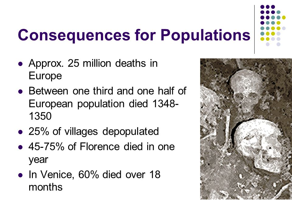 Consequences for Populations Approx. 25 million deaths in Europe Between one third and one half of European population died 1348- 1350 25% of villages