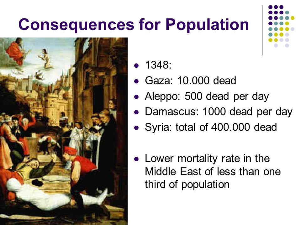 Consequences for Population 1348: Gaza: 10.000 dead Aleppo: 500 dead per day Damascus: 1000 dead per day Syria: total of 400.000 dead Lower mortality