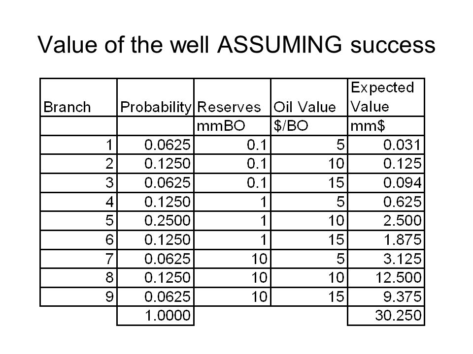 Value of the well ASSUMING success