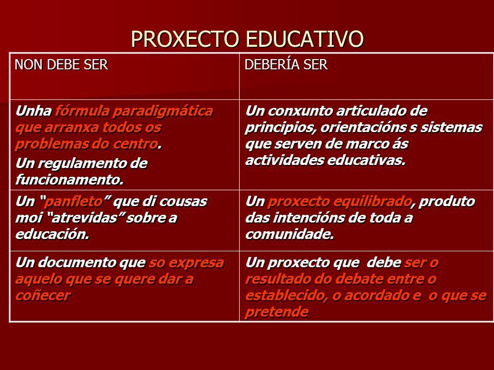 PROXECTO EDUCATIVO NON DEBE SER DEBERÍA SER Unha fórmula paradigmática que arranxa todos os problemas do centro.