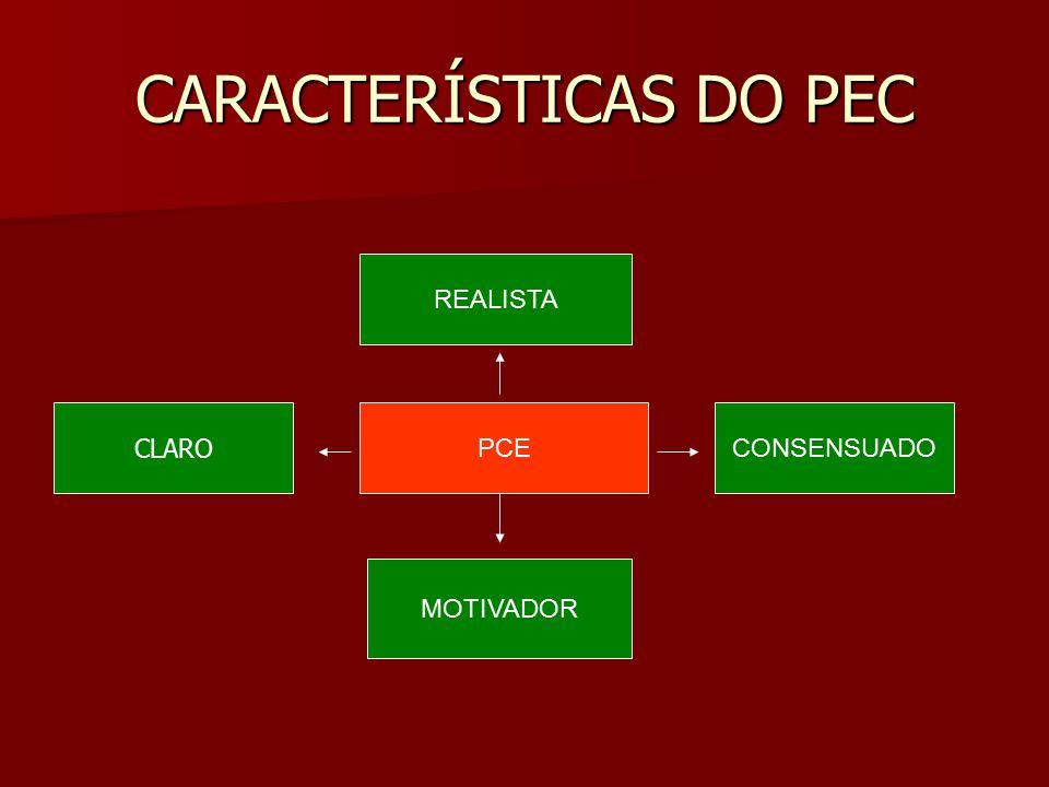 CARACTERÍSTICAS DO PEC PCE REALISTA MOTIVADOR CONSENSUADO CLARO