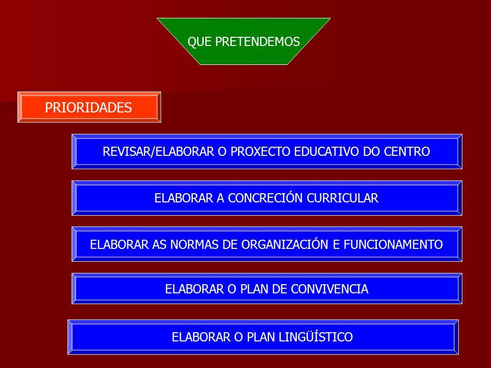 QUE PRETENDEMOS PRIORIDADES REVISAR/ELABORAR O PROXECTO EDUCATIVO DO CENTRO ELABORAR A CONCRECIÓN CURRICULAR ELABORAR AS NORMAS DE ORGANIZACIÓN E FUNCIONAMENTO ELABORAR O PLAN DE CONVIVENCIA ELABORAR O PLAN LINGÜÍSTICO