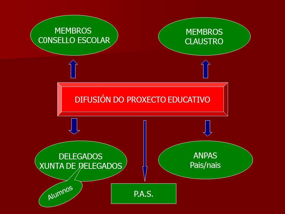DIFUSIÓN DO PROXECTO EDUCATIVO MEMBROS C0NSELLO ESCOLAR MEMBROS CLAUSTRO DELEGADOS XUNTA DE DELEGADOS ANPAS Pais/nais P.A.S.
