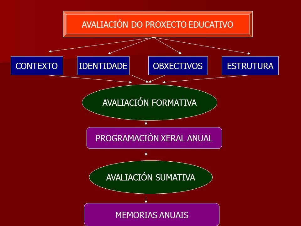 AVALIACIÓN DO PROXECTO EDUCATIVO CONTEXTOIDENTIDADEOBXECTIVOSESTRUTURA AVALIACIÓN FORMATIVA PROGRAMACIÓN XERAL ANUAL AVALIACIÓN SUMATIVA MEMORIAS ANUAIS