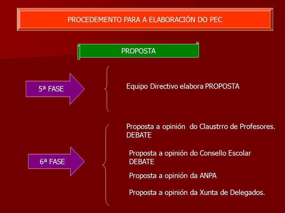PROCEDEMENTO PARA A ELABORACIÓN DO PEC PROPOSTA 5ª FASE 6ª FASE Equipo Directivo elabora PROPOSTA Proposta a opinión do Claustrro de Profesores.