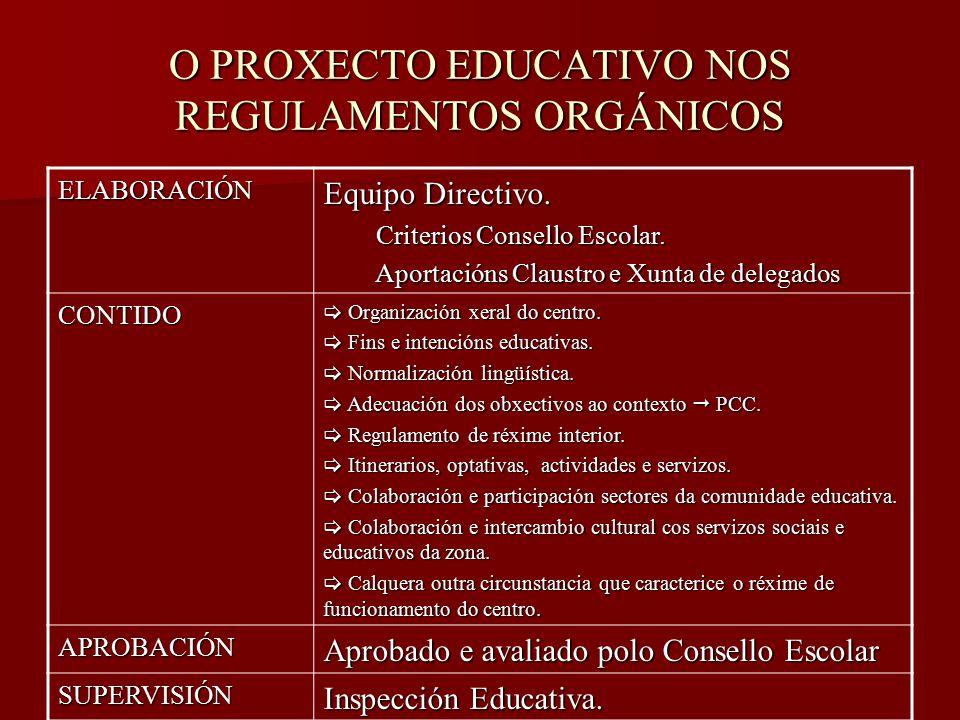 O PROXECTO EDUCATIVO NOS REGULAMENTOS ORGÁNICOS ELABORACIÓN Equipo Directivo.