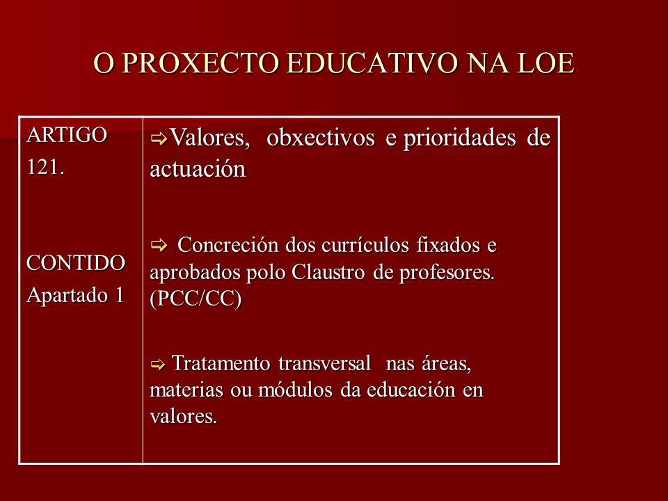 O PROXECTO EDUCATIVO NA LOE ARTIGO121.CONTIDO Apartado 1  Valores, obxectivos e prioridades de actuación  Concreción dos currículos fixados e aprobados polo Claustro de profesores.