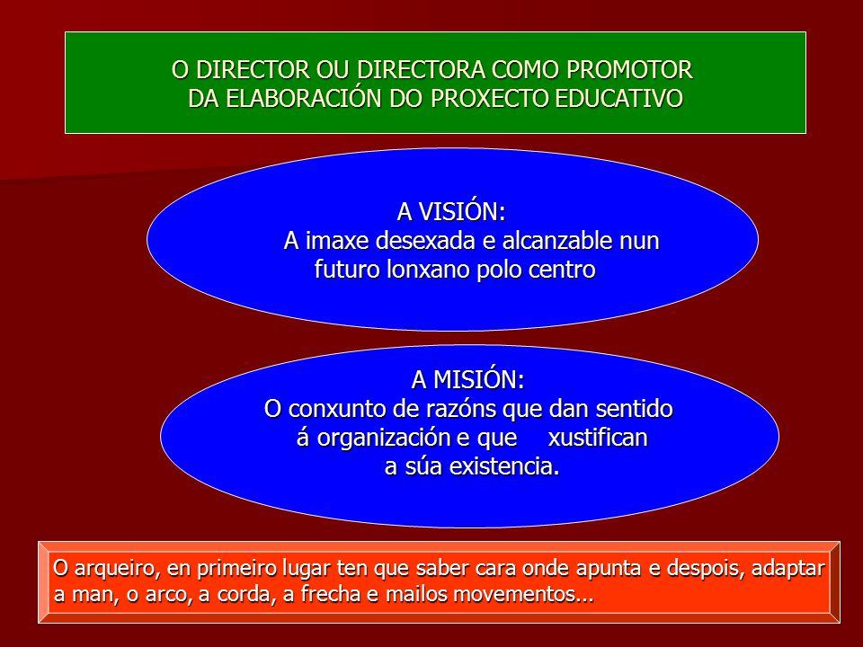 O DIRECTOR OU DIRECTORA COMO PROMOTOR DA ELABORACIÓN DO PROXECTO EDUCATIVO A VISIÓN: A imaxe desexada e alcanzable nun futuro lonxano polo centro futuro lonxano polo centro A MISIÓN: O conxunto de razóns que dan sentido á organización e que xustifican á organización e que xustifican a súa existencia.