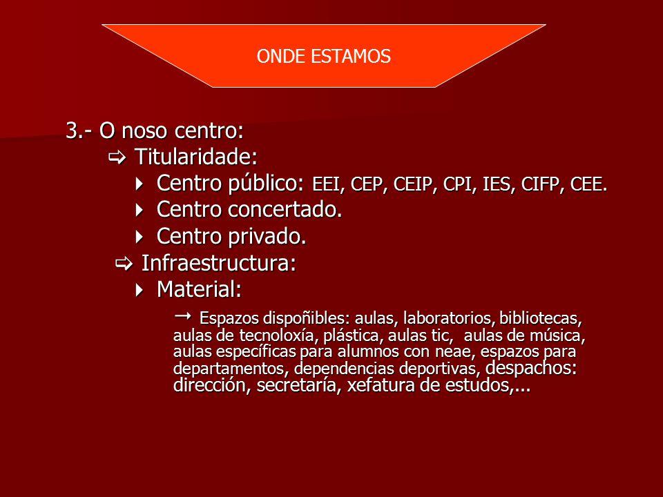 3.- O noso centro:  Titularidade:  Centro público: EEI, CEP, CEIP, CPI, IES, CIFP, CEE.