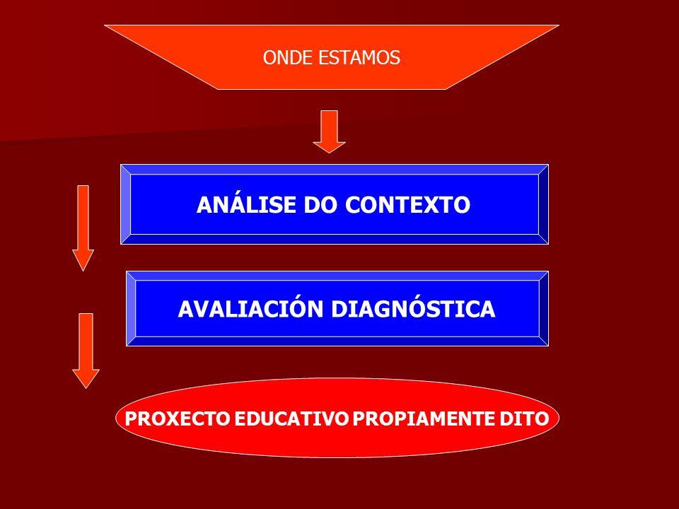 ANÁLISE DO CONTEXTO AVALIACIÓN DIAGNÓSTICA PROXECTO EDUCATIVO PROPIAMENTE DITO