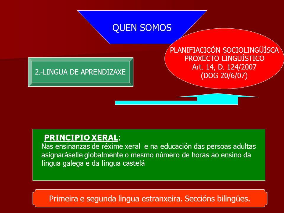 QUEN SOMOS 2.-LINGUA DE APRENDIZAXE PLANIFIACICÓN SOCIOLINGÜÍSCA PROXECTO LINGÜÍSTICO Art.