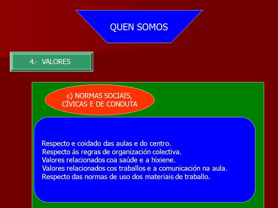 QUEN SOMOS 4.- VALORES c) NORMAS SOCIAIS, CÍVICAS E DE CONDUTA Respecto e coidado das aulas e do centro.