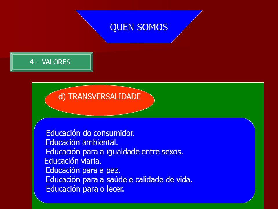 QUEN SOMOS 4.- VALORES d) TRANSVERSALIDADE Educación do consumidor.