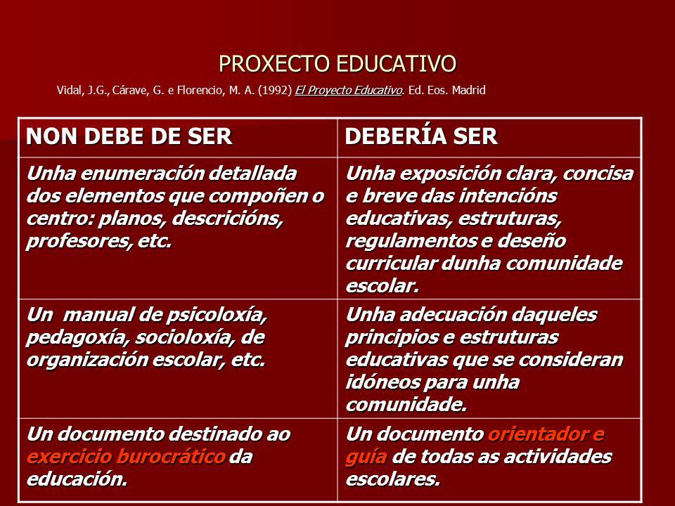 PROXECTO EDUCATIVO NON DEBE DE SER DEBERÍA SER Unha enumeración detallada dos elementos que compoñen o centro: planos, descricións, profesores, etc.