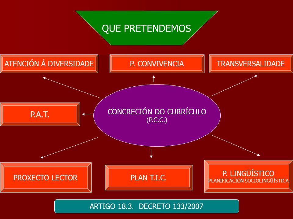 QUE PRETENDEMOS CONCRECIÓN DO CURRÍCULO (P.C.C.) ATENCIÓN Á DIVERSIDADETRANSVERSALIDADE PROXECTO LECTOR P.
