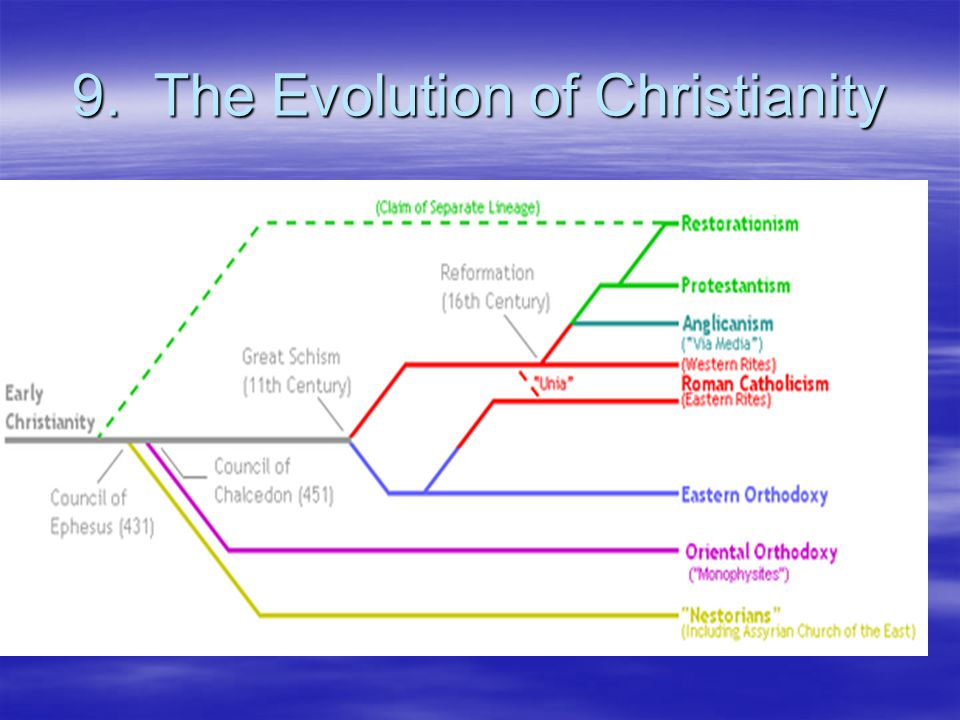 9. The Evolution of Christianity