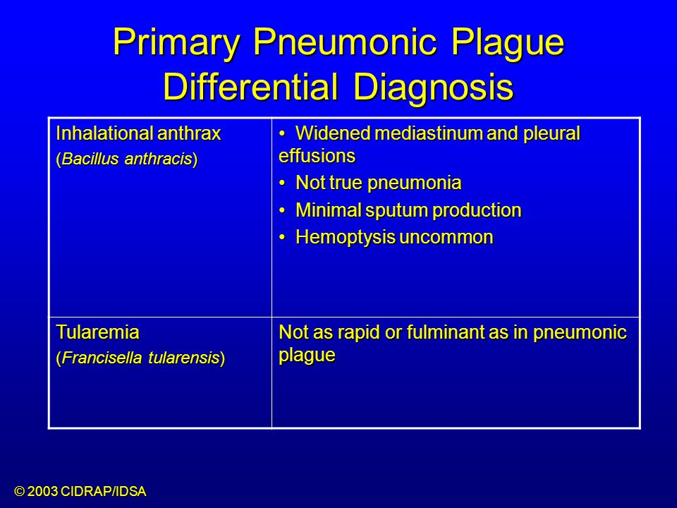 Primary Pneumonic Plague Differential Diagnosis Inhalational anthrax (Bacillus anthracis) Widened mediastinum and pleural effusions Widened mediastinum and pleural effusions Not true pneumonia Not true pneumonia Minimal sputum production Minimal sputum production Hemoptysis uncommon Hemoptysis uncommon Tularemia (Francisella tularensis) Not as rapid or fulminant as in pneumonic plague © 2003 CIDRAP/IDSA