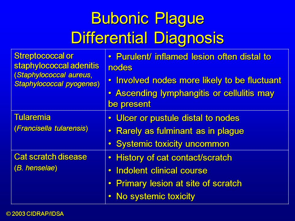 Bubonic Plague Differential Diagnosis Mycobacterial infection, including scrofula (Mycobacterium tuberculosis and other Mycobacterium species) Adenitis occurs in cervical region Adenitis occurs in cervical region Usually painless Usually painless Indolent clinical course Indolent clinical course More likely to occur in immunocompromised patients More likely to occur in immunocompromised patients Lymphogranuloma venereum (Chlamydia trachomatis) Adenitis occurs in the inguinal region Adenitis occurs in the inguinal region Sexual exposure 10-30 days previously Sexual exposure 10-30 days previously Suppuration, fistula tracts common Suppuration, fistula tracts common Exquisite tenderness usually absent Exquisite tenderness usually absent Although patients may appear ill (headache, fever, myalgias), systemic toxicity not present Although patients may appear ill (headache, fever, myalgias), systemic toxicity not present © 2003 CIDRAP/IDSA