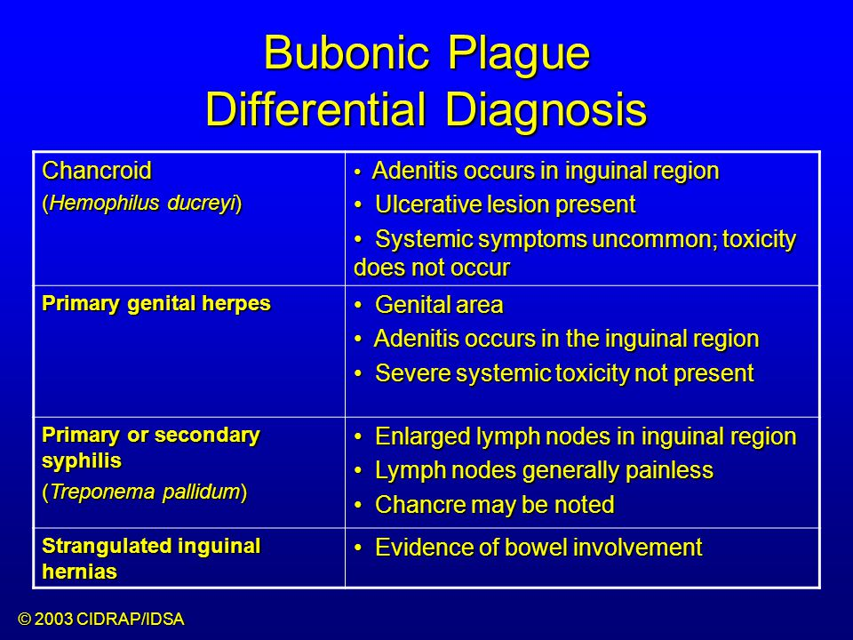 Bubonic Plague Differential Diagnosis Chancroid (Hemophilus ducreyi) Adenitis occurs in inguinal region Adenitis occurs in inguinal region Ulcerative lesion present Ulcerative lesion present Systemic symptoms uncommon; toxicity does not occur Systemic symptoms uncommon; toxicity does not occur Primary genital herpes Genital area Genital area Adenitis occurs in the inguinal region Adenitis occurs in the inguinal region Severe systemic toxicity not present Severe systemic toxicity not present Primary or secondary syphilis (Treponema pallidum) Enlarged lymph nodes in inguinal region Enlarged lymph nodes in inguinal region Lymph nodes generally painless Lymph nodes generally painless Chancre may be noted Chancre may be noted Strangulated inguinal hernias Evidence of bowel involvement Evidence of bowel involvement © 2003 CIDRAP/IDSA
