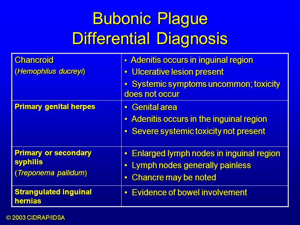 Pneumonic Plague Incubation: 2 to 4 days (Range: 1-6 days)Incubation: 2 to 4 days (Range: 1-6 days) SymptomsSymptoms –Fever, chills, malaise, myalgias –Productive cough, watery mucoid –Chest pain, dyspnea –Hemoptysis –Gastrointestinal –Cervical Bubo (rare)