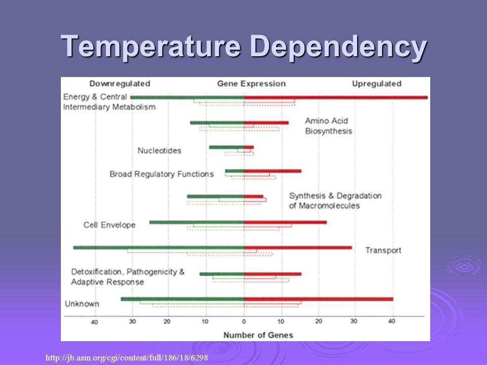 Temperature Dependency http://jb.asm.org/cgi/content/full/186/18/6298