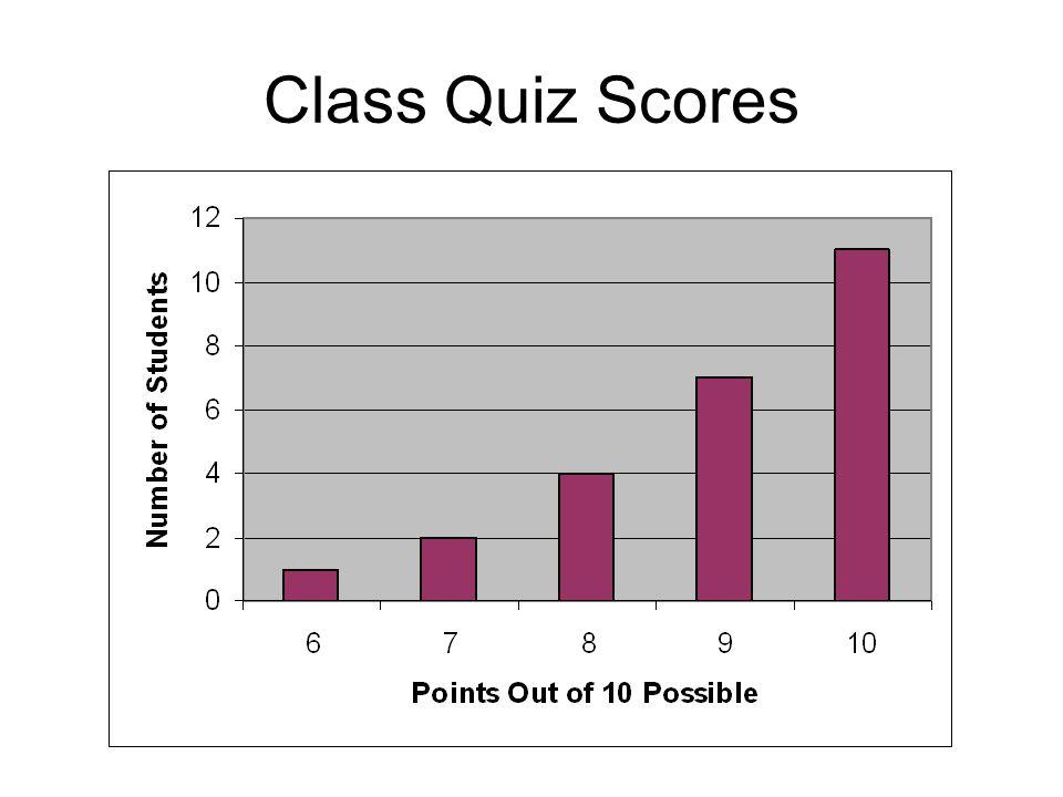 Class Quiz Scores