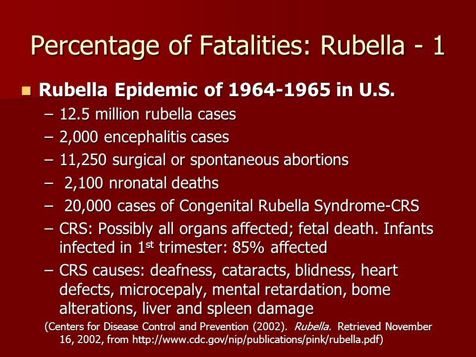 Percentage of Fatalities: Rubella - 1 Rubella Epidemic of 1964-1965 in U.S.
