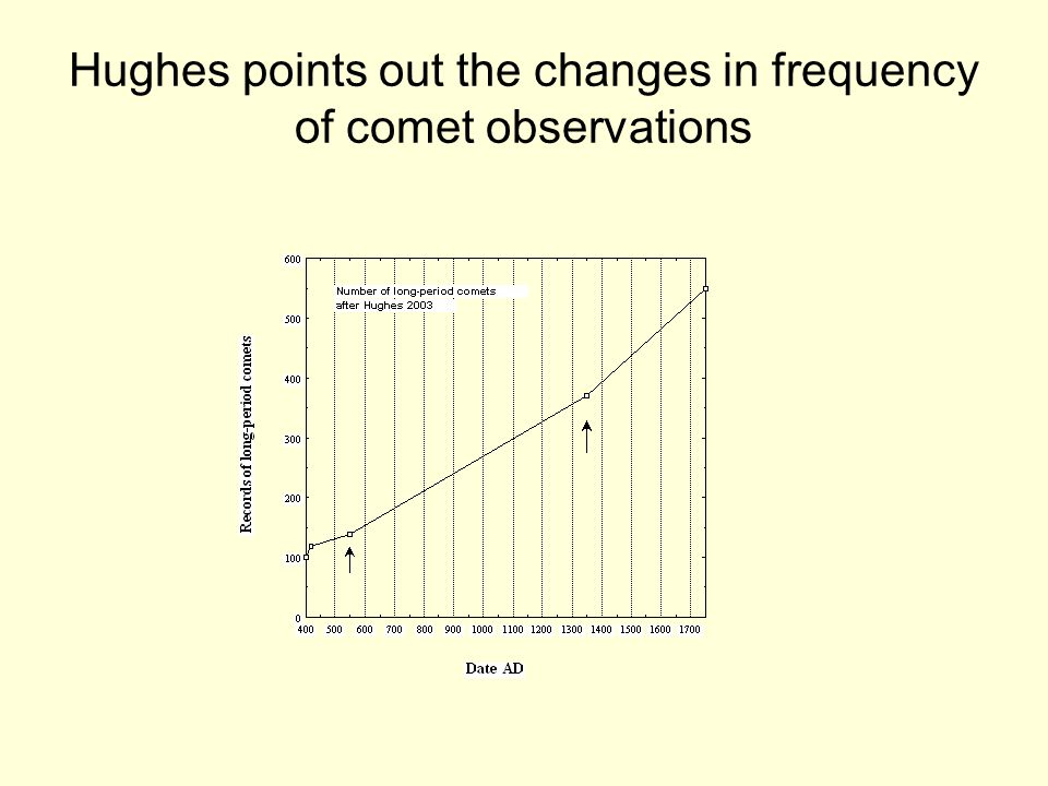 Hughes points out the changes in frequency of comet observations