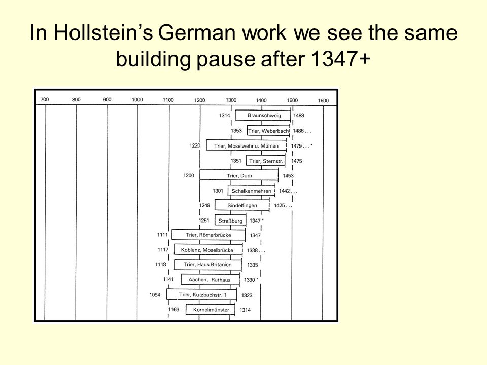 In Hollstein's German work we see the same building pause after 1347+