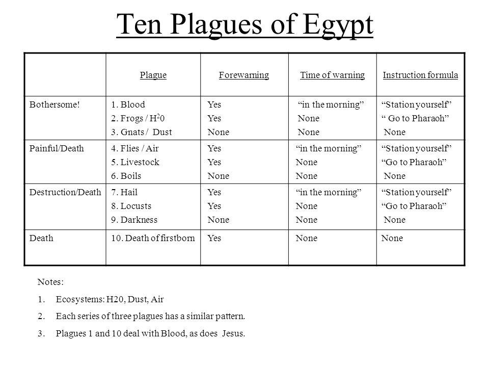 Ten Plagues of Egypt Plague Magicians reproduce plague Magicians or court beg Pharaoh begs / capitulates Pharaoh hardens heart Pharaoh s heart is / becomes hard God hardens Pharaoh's heart Distinction between Israel and Egypt Early morning con- frontation Con- frontation in palace Aaron's staff Moses' staff SnakeXXX NileXXXX FrogsXXXX GnatsXXX FliesXXX Livestock Death XXXX BoilsXX Hail Death XXXXX LocustsXXXX DarknessXXXX Firstborn Life & Death XXXX Exodus 7 : 14 – 10 : 29