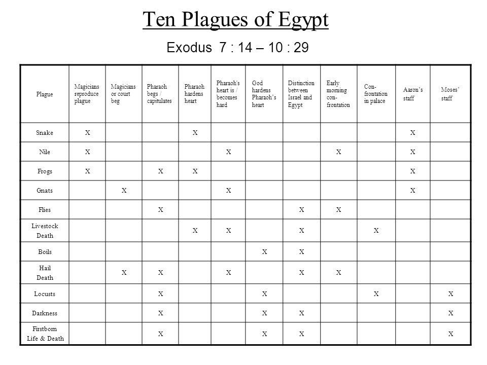 Ten Plagues of Egypt Plague Magicians reproduce plague Magicians or court beg Pharaoh begs / capitulates Pharaoh hardens heart Pharaoh's heart is / be
