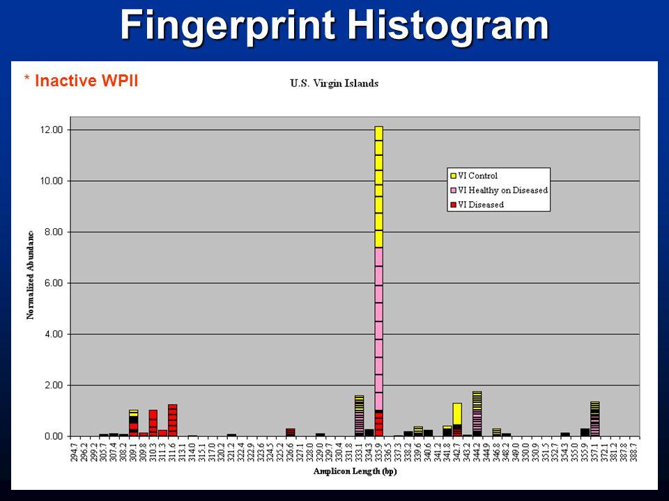 Fingerprint Histogram * Inactive WPII