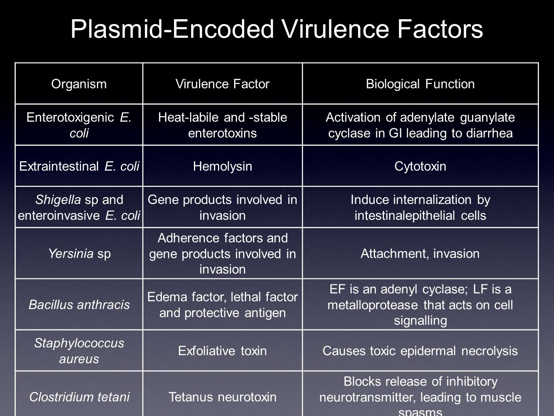 Plasmid-Encoded Virulence Factors OrganismVirulence FactorBiological Function Enterotoxigenic E.