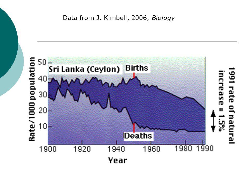 Data from J. Kimbell, 2006, Biology