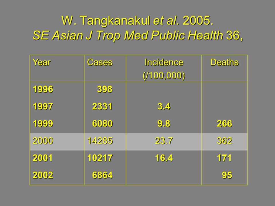 W. Tangkanakul et al. 2005. SE Asian J Trop Med Public Health 36, YearCasesIncidence(/100,000)Deaths 1996 398 398 1997 2331 23313.4 1999 6080 60809.82