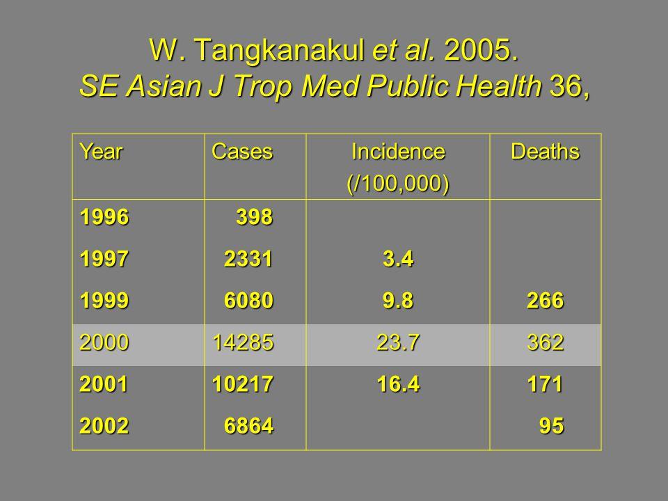 W. Tangkanakul et al. 2005.