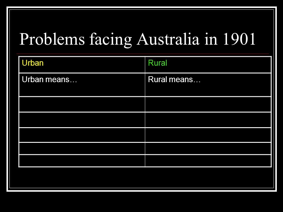 Problems facing Australia in 1901 UrbanRural Urban means…Rural means…