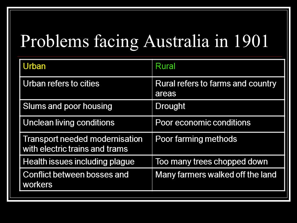 Problems facing Australia in 1901 UrbanRural Urban refers to citiesRural refers to farms and country areas Slums and poor housingDrought Unclean living conditionsPoor economic conditions Transport needed modernisation with electric trains and trams Poor farming methods Health issues including plagueToo many trees chopped down Conflict between bosses and workers Many farmers walked off the land