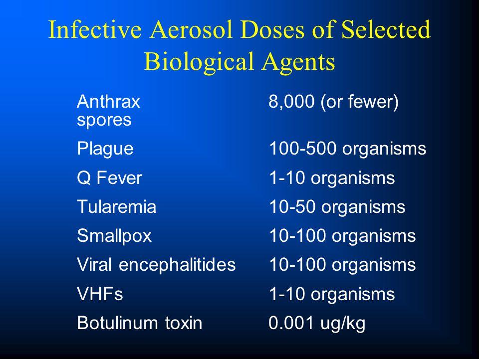 Anthrax8,000 (or fewer) spores Plague 100-500 organisms Q Fever 1-10 organisms Tularemia 10-50 organisms Smallpox 10-100 organisms Viral encephalitide