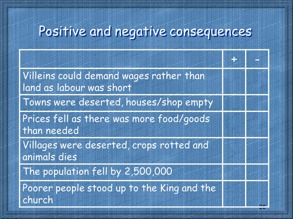 28 Positive and negative consequences +- Villeins could demand wages rather than land as labour was short Towns were deserted, houses/shop empty Prices fell as there was more food/goods than needed Villages were deserted, crops rotted and animals dies The population fell by 2,500,000 Poorer people stood up to the King and the church