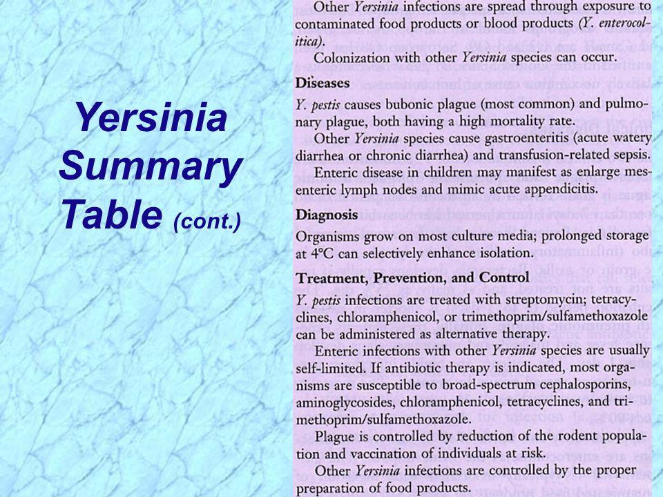 Yersinia Summary Table (cont.)