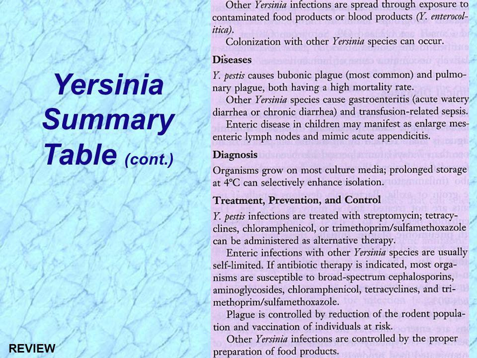 Yersinia Summary Table (cont.) REVIEW