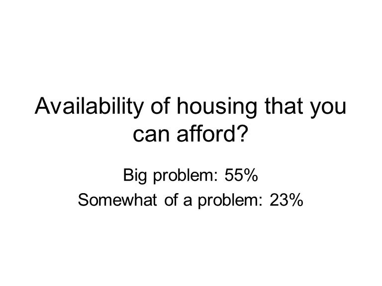 Availability of housing that you can afford? Big problem: 55% Somewhat of a problem: 23%