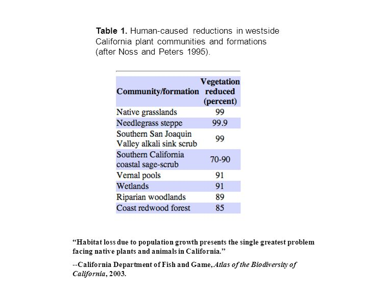 "Table 1. Human-caused reductions in westside California plant communities and formations (after Noss and Peters 1995). ""Habitat loss due to population"